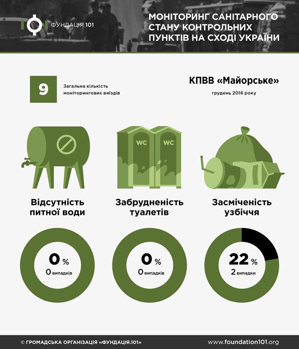 Санітарний стан КПВВ Майорське