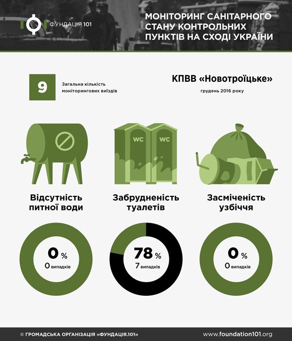 Санітарний стан КПВВ Новотроїцьке