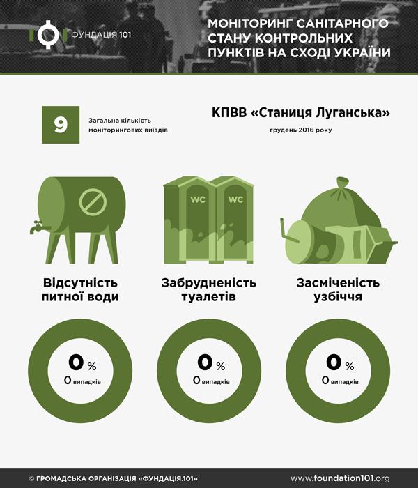 Санітарний стан КПВВ Станиця Луганська