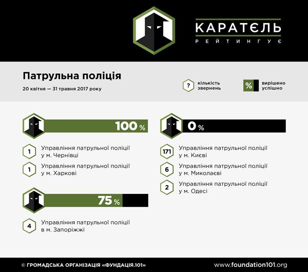 Рейтинг органів влади
